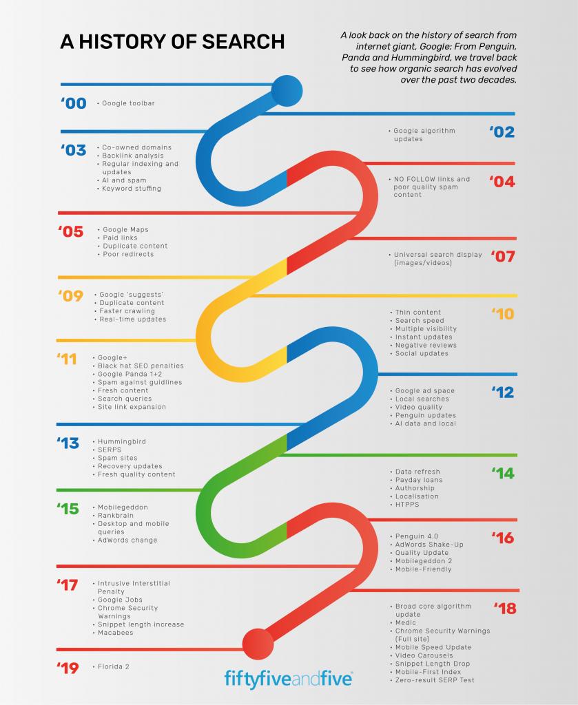 google algorithm infographic